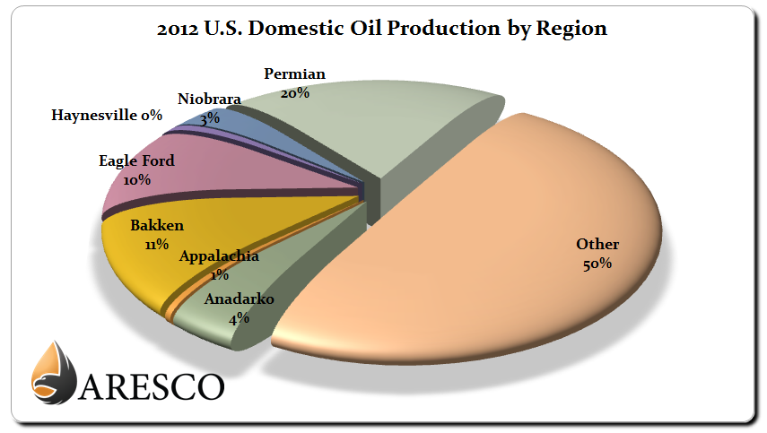 2012 US Domestic Crude Oil Production by Region Chart