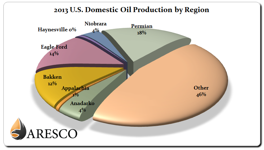 2013 U.S. Domestic Crude Oil Production by Region Chart