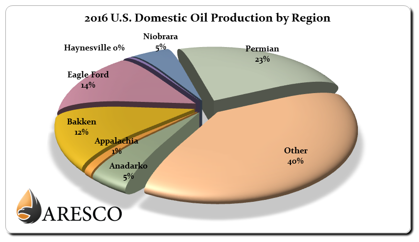 2016 US Domestic Crude Production by Region