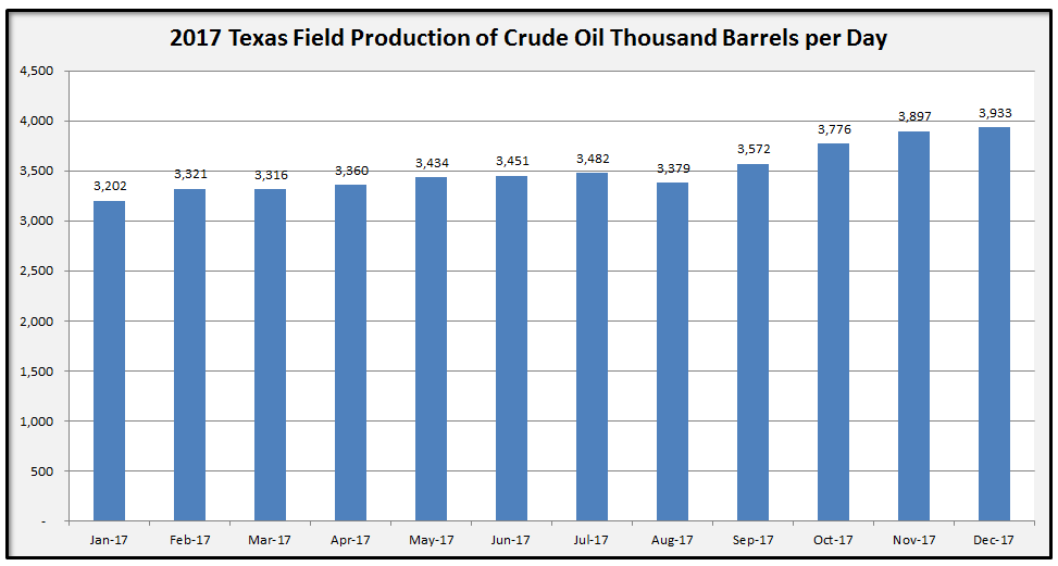 2017 Texas Crude Oil Production by Month Chart in Thousand Barrels per Day