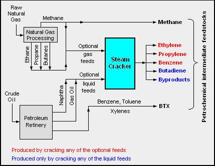 converting-crude-oil-to-ethylene