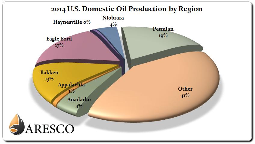 2014 U.S. Domestic Crude Oil Production by Basin Chart