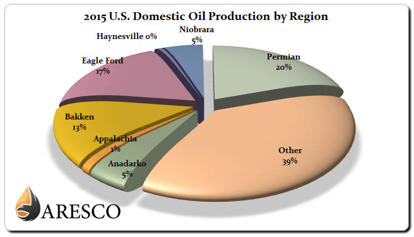 2015 U.S. Domestic Crude Oil Production by Region