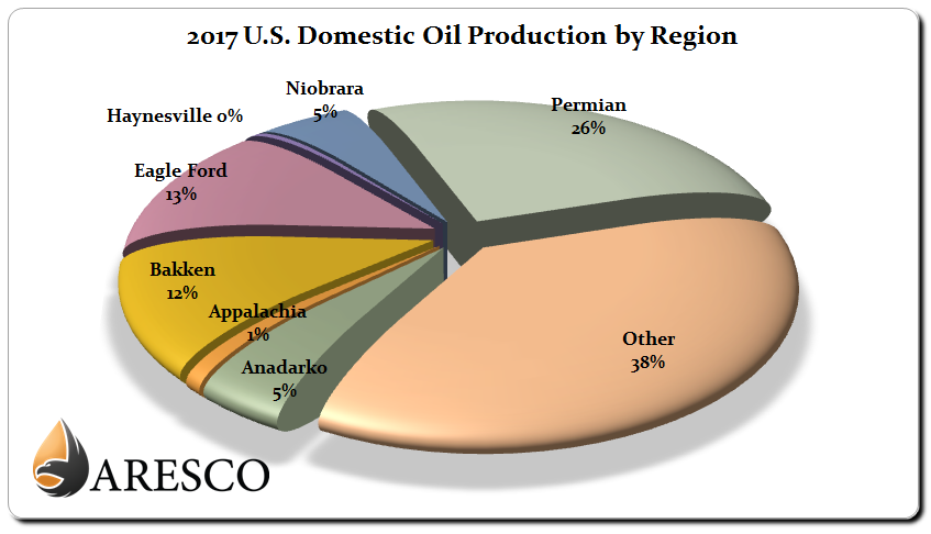 2017 US Domestic Crude Oil Production by Region Chart