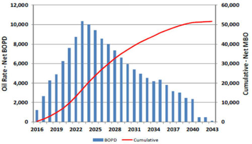 Oil and Gas Forecasting