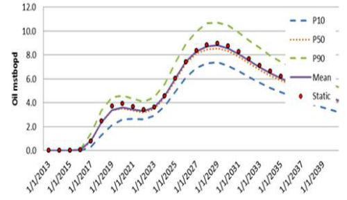 Oil & Gas Forecasting
