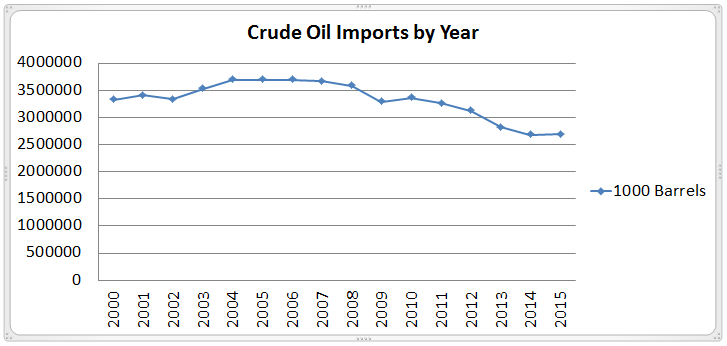 Crude Oil Imports by Year Chart