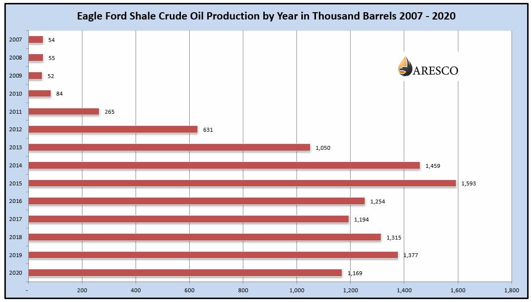 Eagle Ford Shale Crude Oil Production Numbers by Year Chart