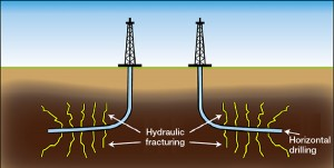 Hydraulic Fracturing or Fracking