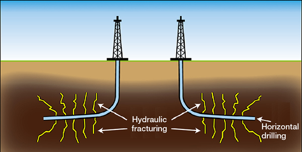 Unconventional Drilling - Horizontal Drilling & Hydraulic Fracturing