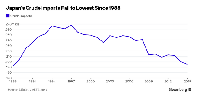 Japan Crude Oil Imports Chart