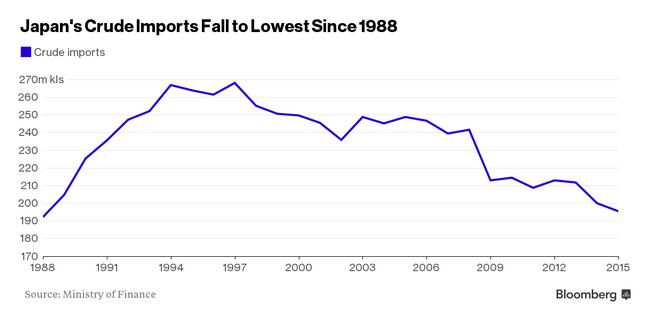 Japan Crude Oil Imports Chart