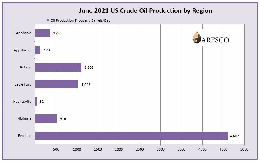June 2021 US Crude Oil Production by Region Chart