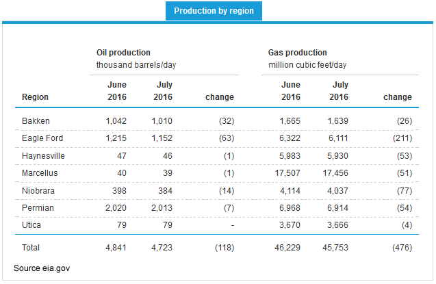 Oil and Gas Production Chart by Region