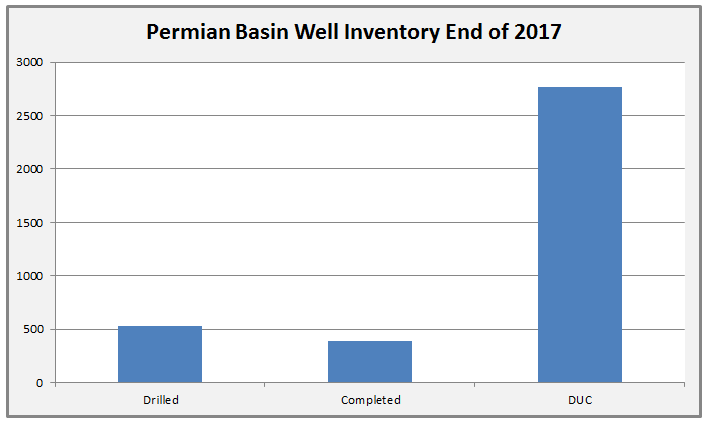 Permian Basin Crude Oil Well Inventory at the End of 2017 - Chart